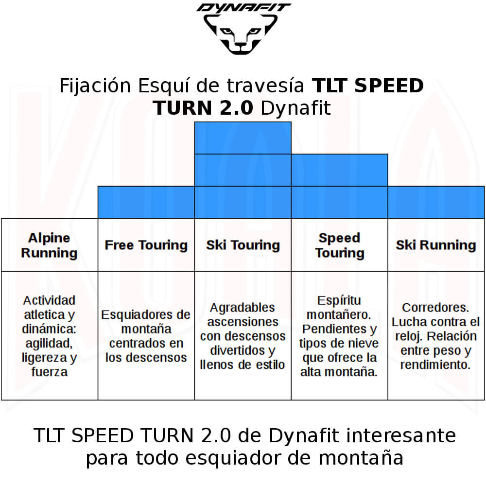 Fijación Esquí de travesía TLT SPEED TURN 2.0 Dynafit