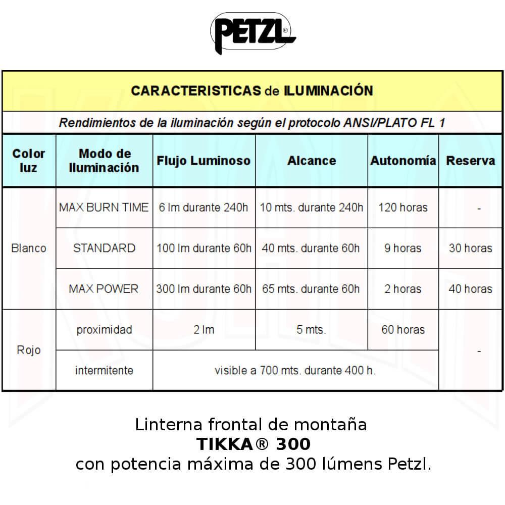 Linterna frontal TIKKA® 300 Petzl