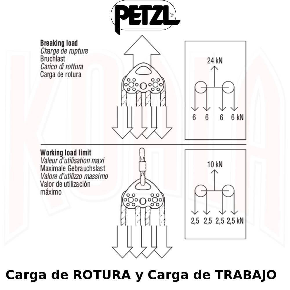 Poleas/P21-01_PETZL_Polea_Doble_TANDEM_Deportes_KOALA_Madrid_espeleo_escalada_alpinismo_rescate_work